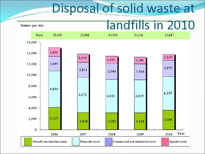 Disposal of solid waste at landfills in 2010