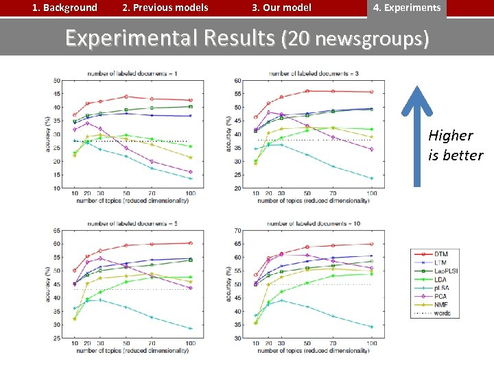 1. Background 2. Previous models 3. Our model 4. Experiments Experimental Results (20 newsgroups)