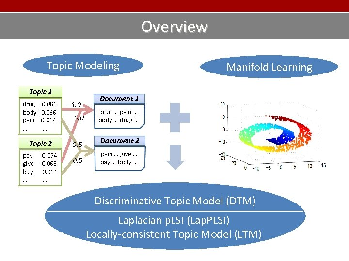 Overview Topic Modeling Topic 1 drug body pain … 0. 081 0. 066 0.
