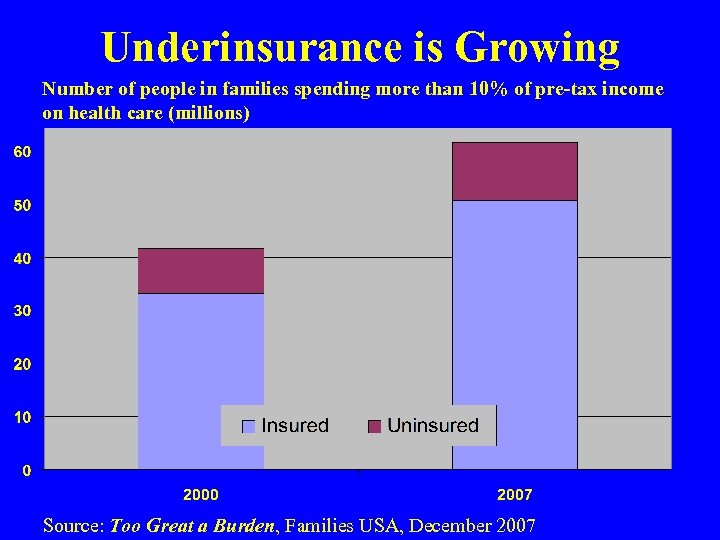 Underinsurance is Growing Number of people in families spending more than 10% of pre-tax