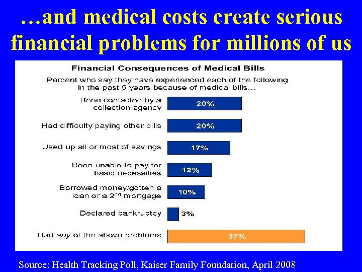 …and medical costs create serious financial problems for millions of us Source: Health Tracking