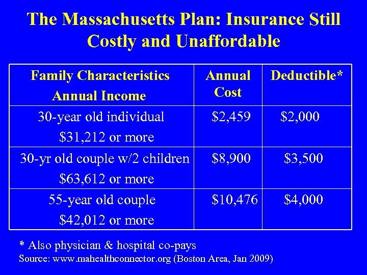 The Massachusetts Plan: Insurance Still Costly and Unaffordable Family Characteristics Annual Income 30 -year