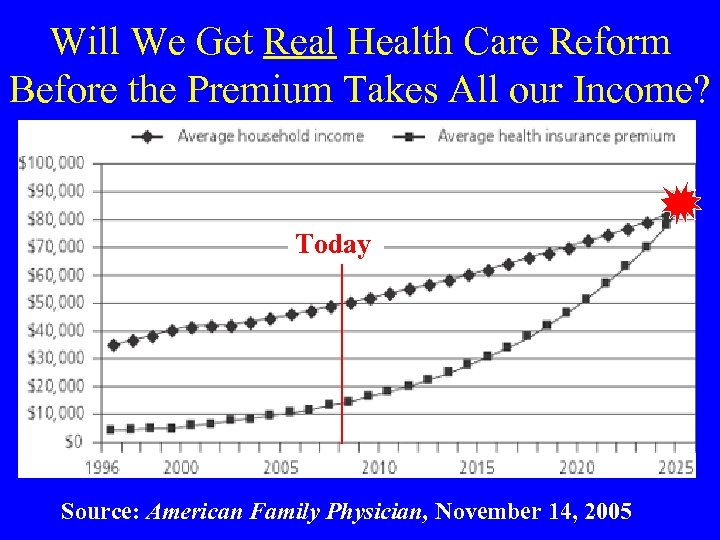 Will We Get Real Health Care Reform Before the Premium Takes All our Income?