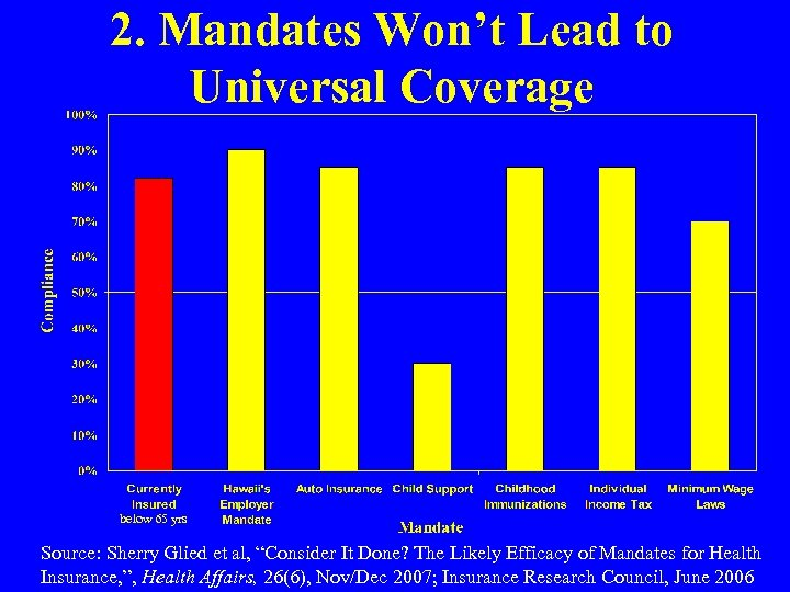 2. Mandates Won't Lead to Universal Coverage below 65 yrs Source: Sherry Glied et