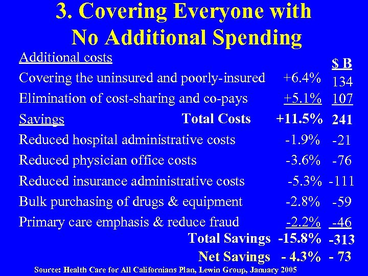 3. Covering Everyone with No Additional Spending Additional costs Covering the uninsured and poorly-insured