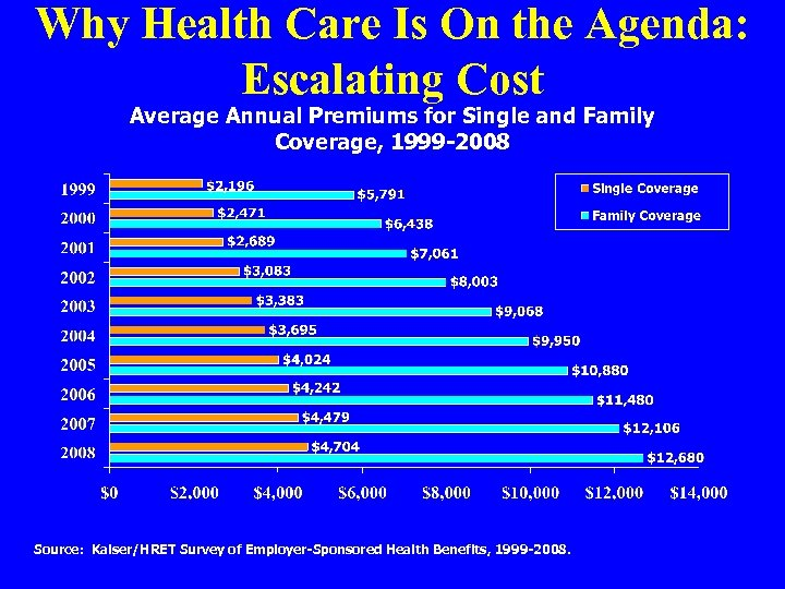 Why Health Care Is On the Agenda: Escalating Cost Average Annual Premiums for Single