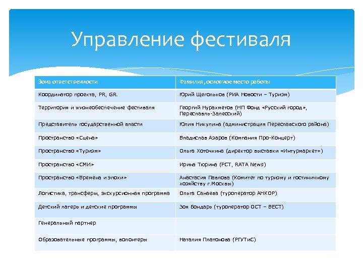 Управление фестиваля Зона ответственности Фамилия, основное место работы Координатор проекта, PR, GR. Юрий Щегольков