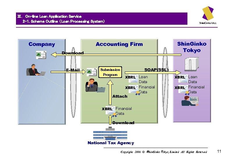 Ⅲ. On-line Loan Application Service   2 -1. Scheme Outline (Loan Processing System)   Company Shin.