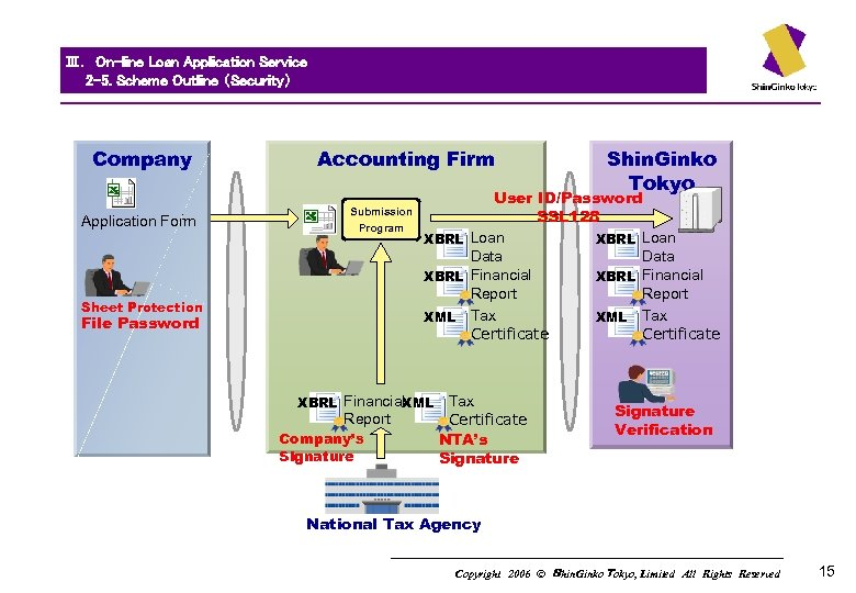 Ⅲ. On-line Loan Application Service   2 -5. Scheme Outline (Security)   Company Application Form Accounting