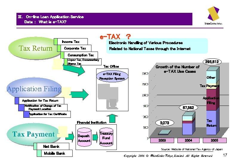Ⅲ. On-line Loan Application Service    Data : What is e-TAX? Income Tax Return e-TAX ?