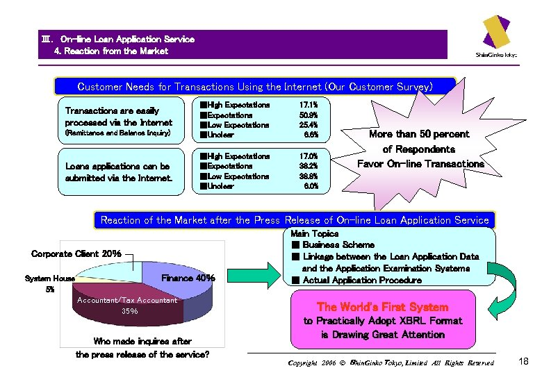 Ⅲ. On-line Loan Application Service   4. Reaction from the Market Customer Needs for Transactions