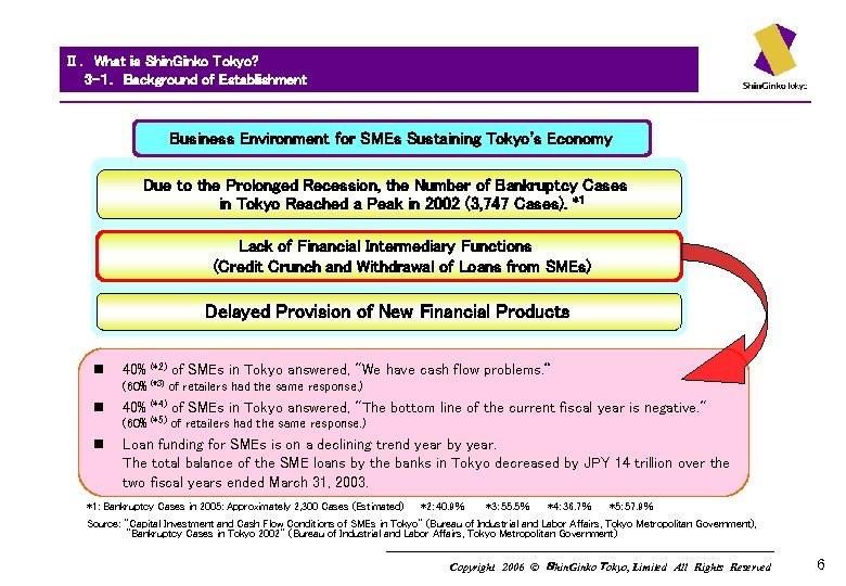 Ⅱ. What is Shin. Ginko Tokyo?   3 -1.  Background of Establishment  Business Environment for