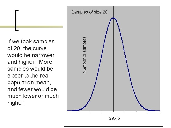 If we took samples of 20, the curve would be narrower and higher. More