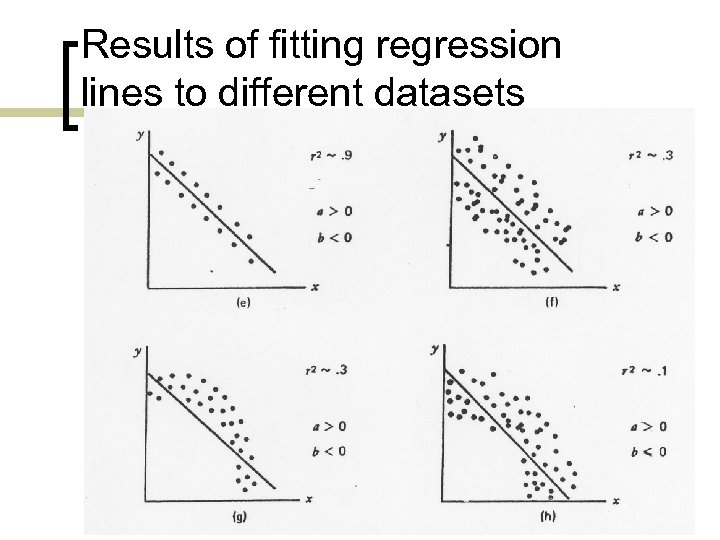 Results of fitting regression lines to different datasets