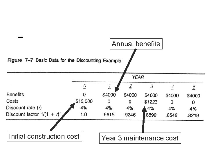 Annual benefits Initial construction cost Year 3 maintenance cost