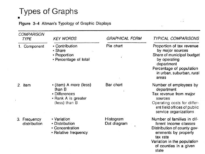 Types of Graphs