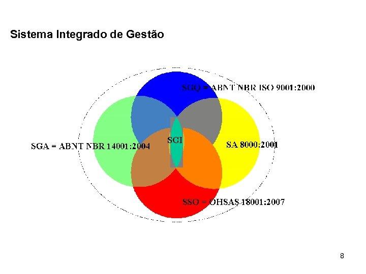 Sistema Integrado de Gestão 8