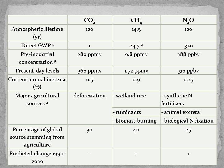 CO 2 CH 4 N 2 O Atmospheric lifetime (yr) 120 14. 5 120