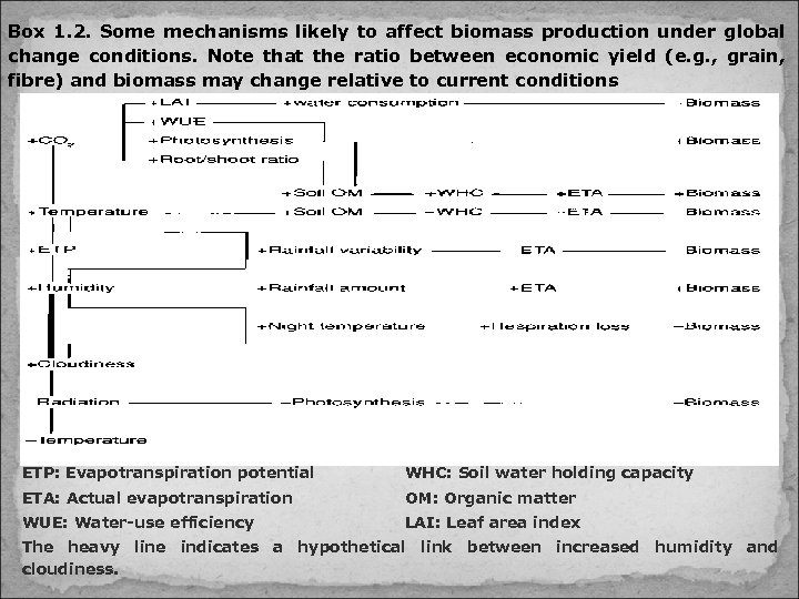 Box 1. 2. Some mechanisms likely to affect biomass production under global change conditions.