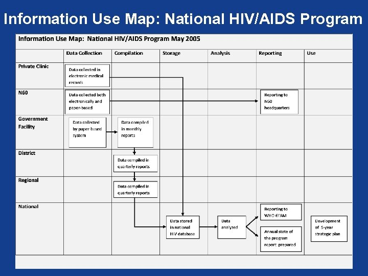 Information Use Map: National HIV/AIDS Program