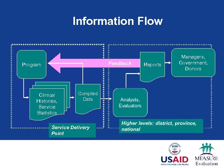 Information Flow Feedback Program Clinical Histories, Service Statistics Compiled Data Service Delivery Point Reports