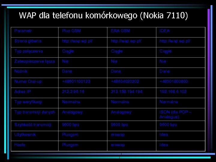 WAP dla telefonu komórkowego (Nokia 7110) Parametr Plus GSM ERA GSM IDEA Strona główna