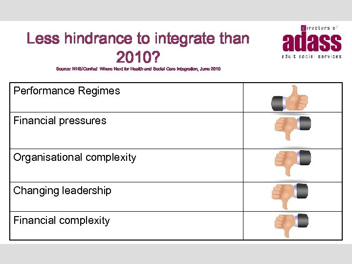Less hindrance to integrate than 2010? Source: NHS/Confed Where Next for Health and Social