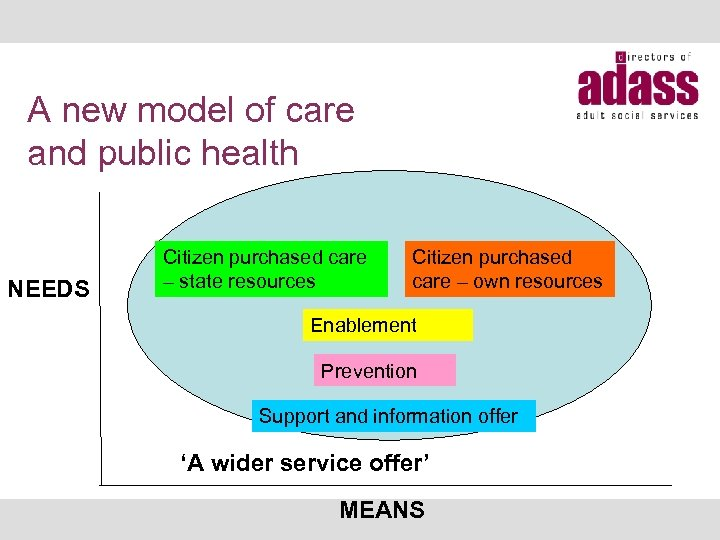 A new model of care and public health NEEDS Citizen purchased care – state
