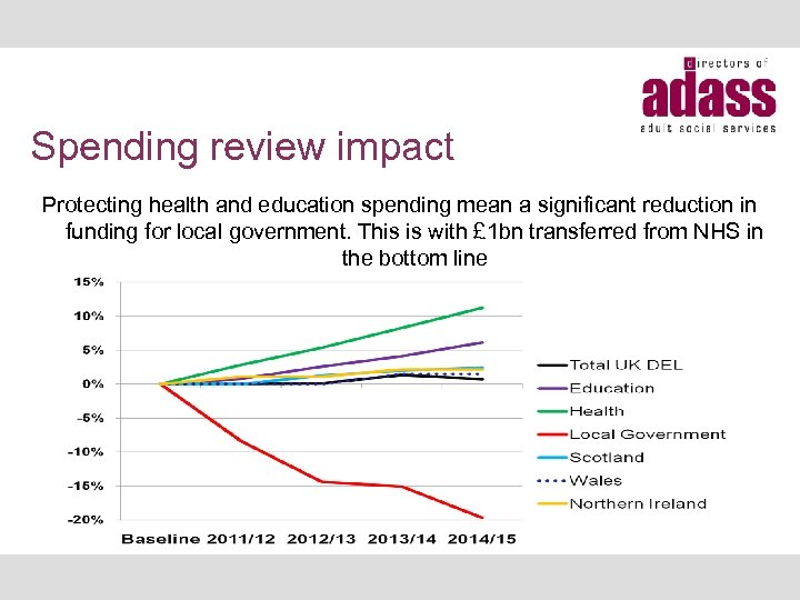 Spending review impact Protecting health and education spending mean a significant reduction in funding
