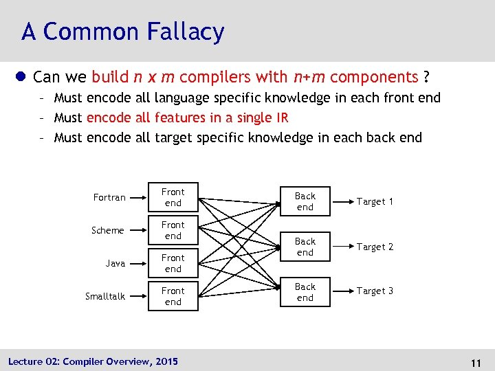 A Common Fallacy l Can we build n x m compilers with n+m components