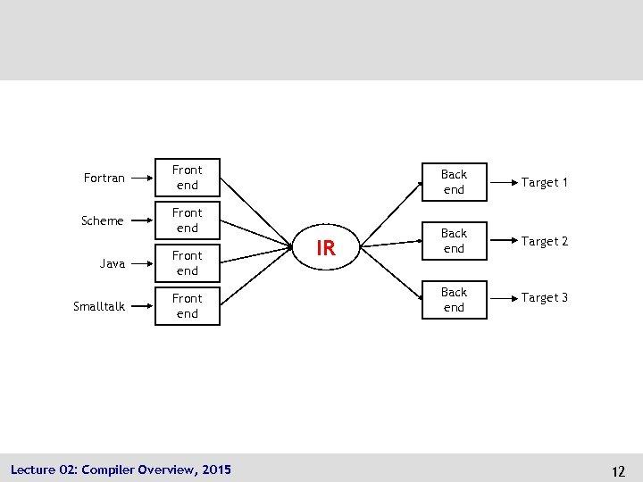 Fortran Front end Scheme Front end Java Front end Smalltalk Front end Lecture 02: