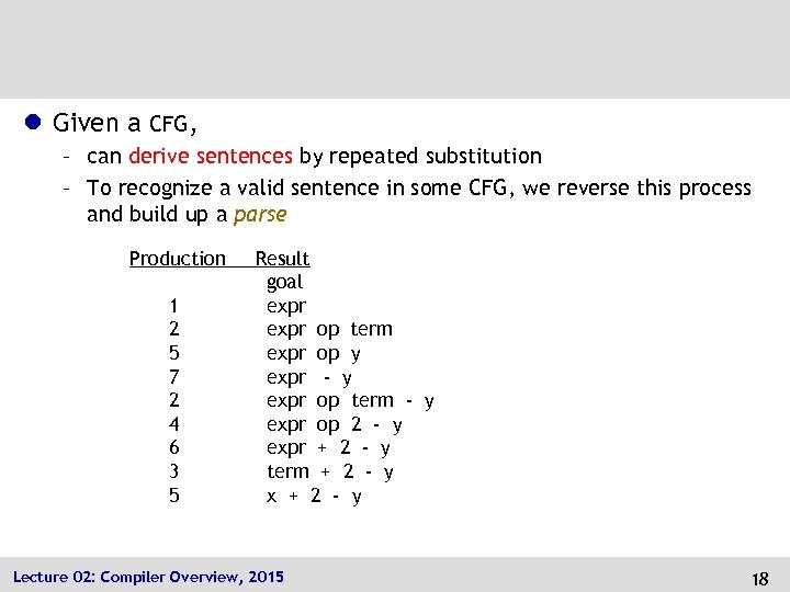 l Given a CFG, – can derive sentences by repeated substitution – To recognize