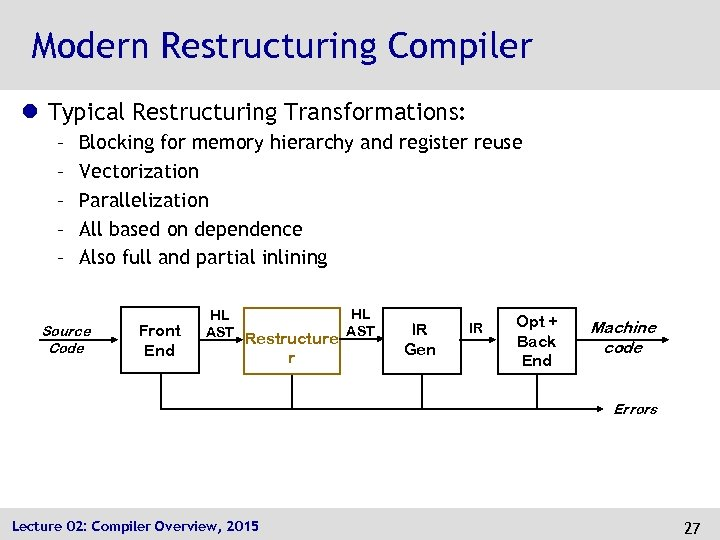 Modern Restructuring Compiler l Typical Restructuring Transformations: – – – Blocking for memory hierarchy