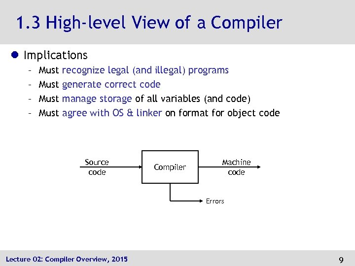 1. 3 High-level View of a Compiler l Implications – – Must recognize legal