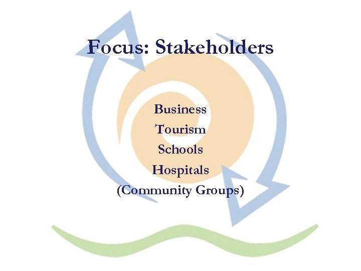 Focus: Stakeholders Business Tourism Schools Hospitals (Community Groups)
