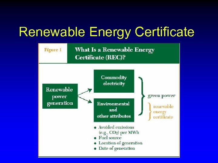 Renewable Energy Certificate
