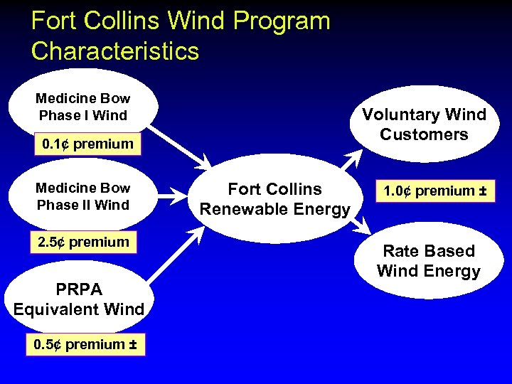 Fort Collins Wind Program Characteristics Medicine Bow Phase I Wind Voluntary Wind Customers 0.