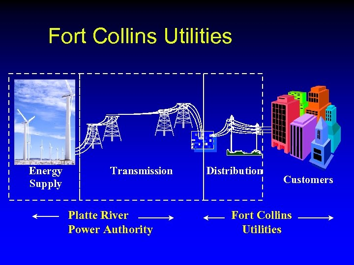 Fort Collins Utilities Energy Supply Transmission Platte River Power Authority Distribution Customers Fort Collins
