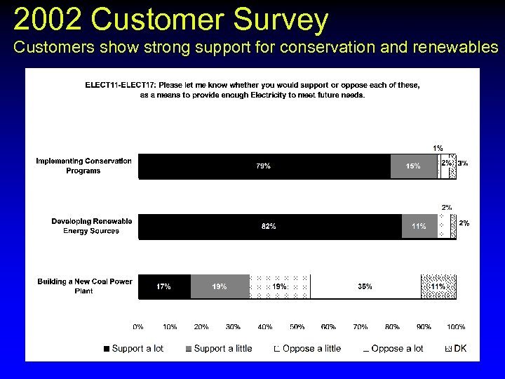 2002 Customer Survey Customers show strong support for conservation and renewables