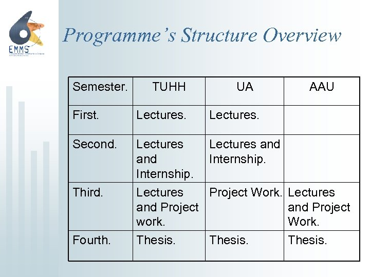 Programme's Structure Overview Semester. TUHH UA First. Lectures. Second. Lectures and Internship. Third. Lectures
