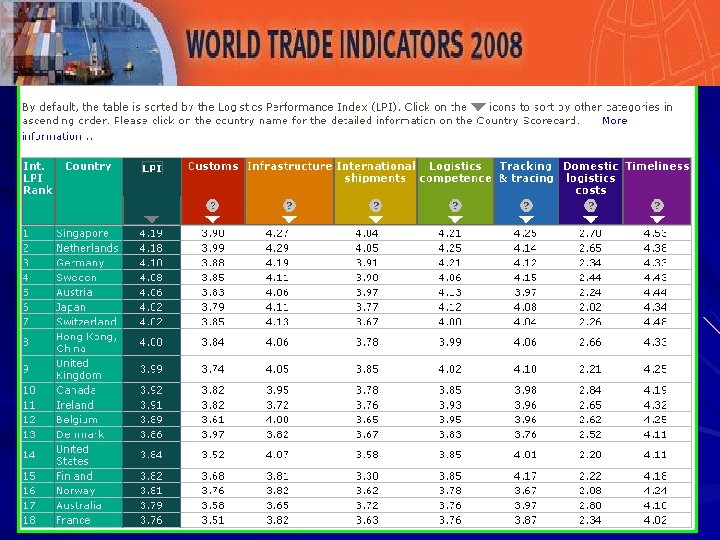 LPI Ranking presents performance scores of all countries on the LPI index, as well