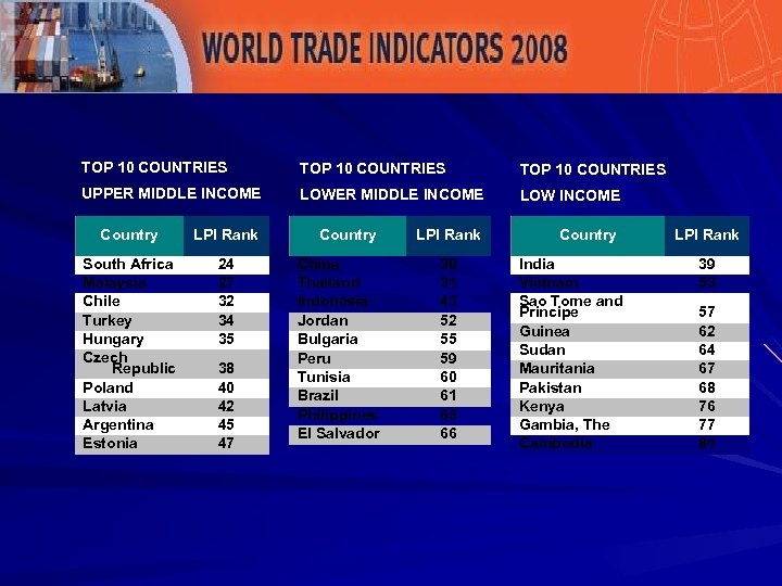 LPI Ranks TOP 10 COUNTRIES UPPER MIDDLE INCOME LOW INCOME Country LPI Rank South