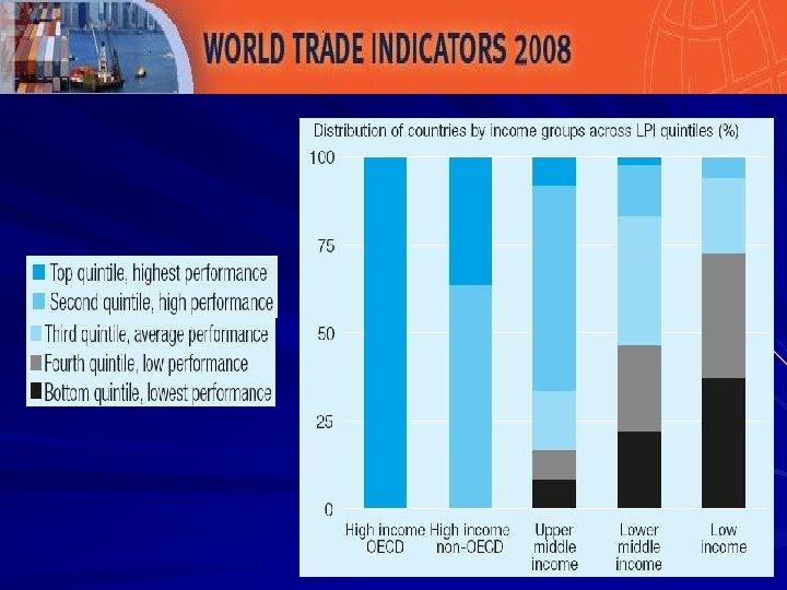 """Logistics gap"" across income groups"