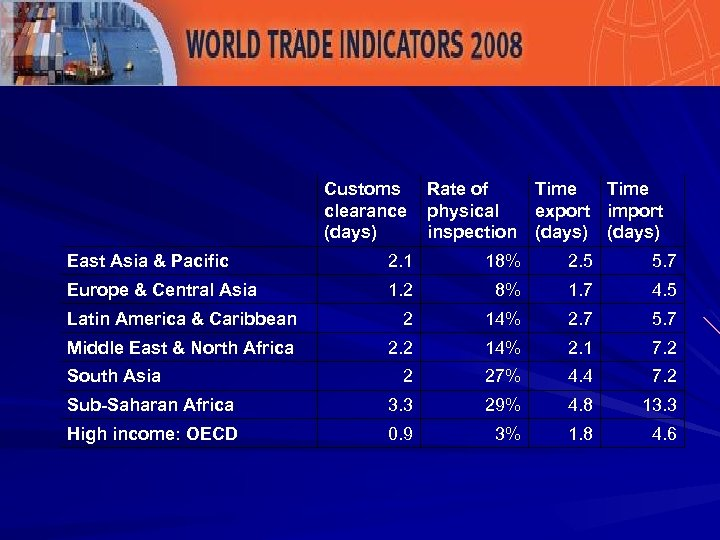 Global Perspective –Domestic LPI Customs Rate of clearance physical (days) inspection Time export import
