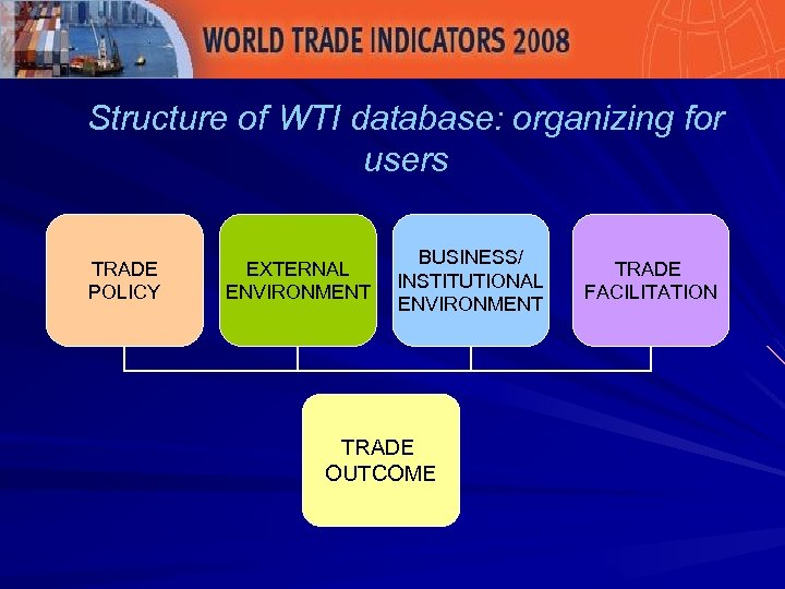 Structure of WTI database: organizing for users TRADE POLICY EXTERNAL ENVIRONMENT BUSINESS/ INSTITUTIONAL ENVIRONMENT