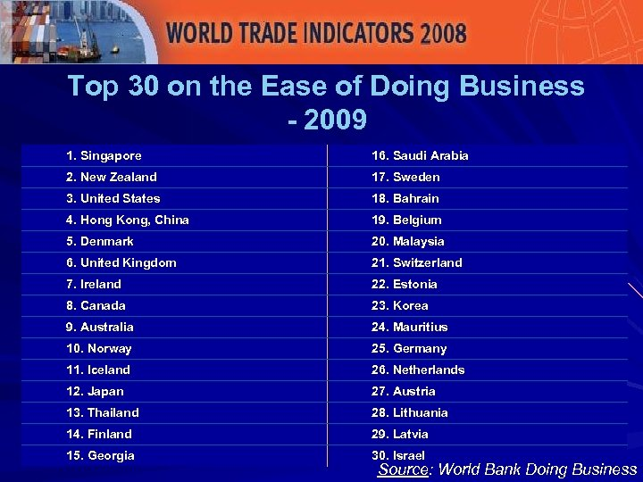 Top 30 on the Ease of Doing Business - 2009 1. Singapore 16. Saudi