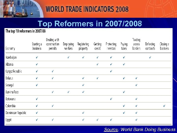 Top Reformers in 2007/2008 Source: World Bank Doing Business