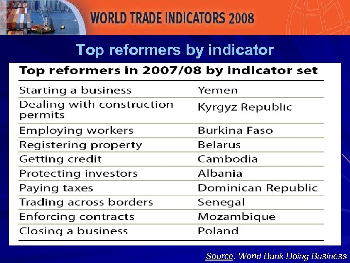 Top reformers by indicator Source: World Bank Doing Business