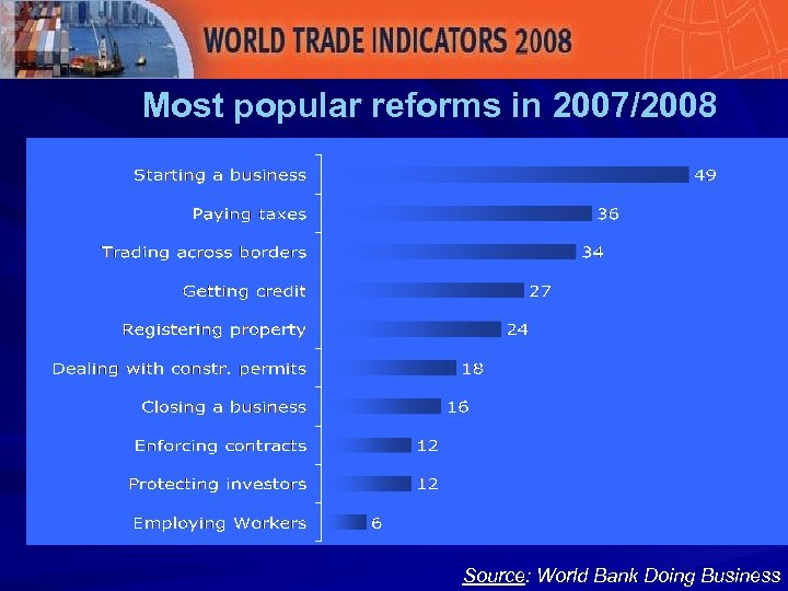 Most popular reforms in 2007/2008 Source: World Bank Doing Business