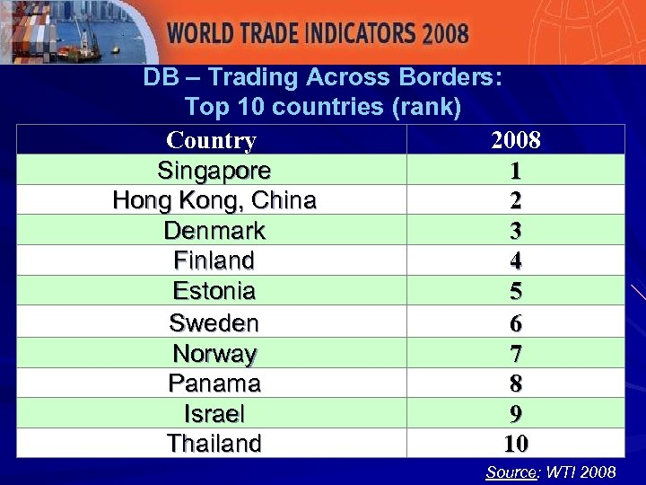 DB – Trading Across Borders: Top 10 countries (rank) Country 2008 Singapore 1 Hong